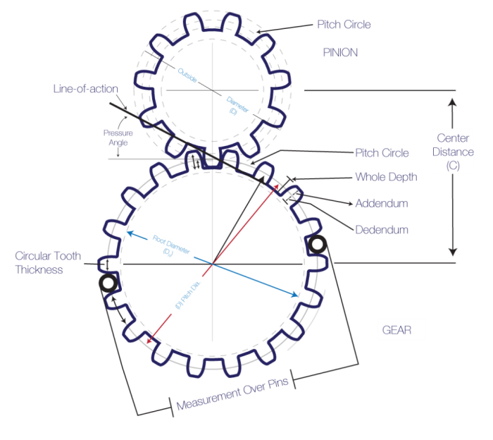 Fabricacion de piñones, engranajes y cremalleras segun especificaciones